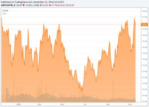 extn-share-price